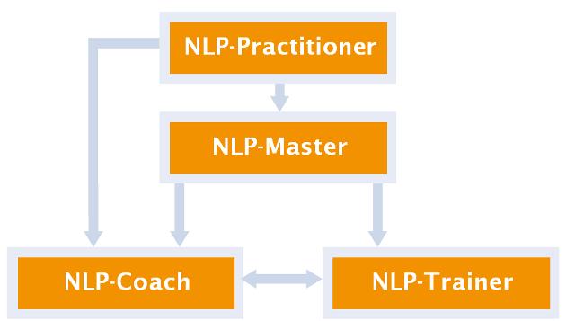 NLP-Training