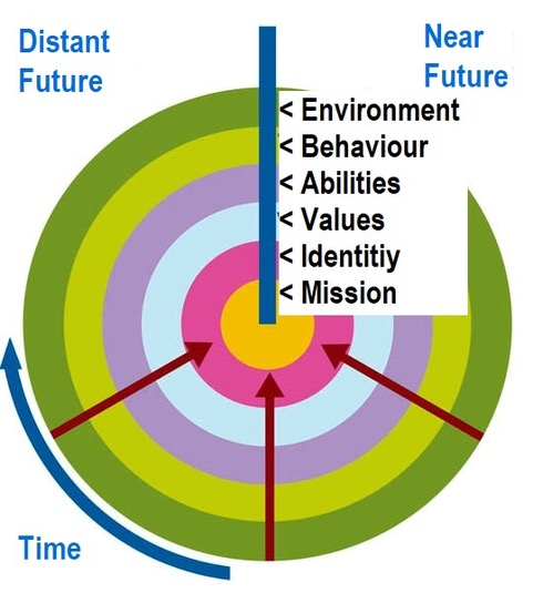 The Neurological Clock of the Future