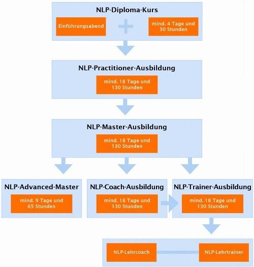 NLP-Ausbildung