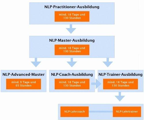 Übersicht NLP Ausbildungsplan Master